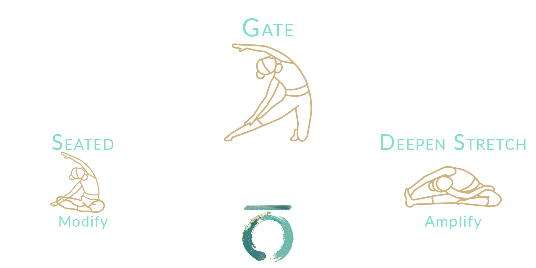 Gate pose Blog Travel Yoga